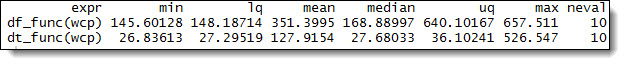 data.table performance