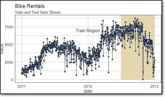 Bike Rental Data in ggplot2